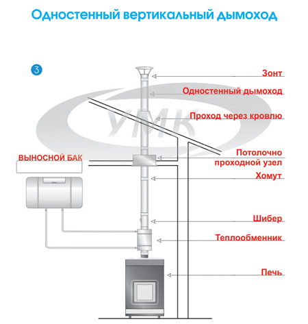 вертикального дымохода